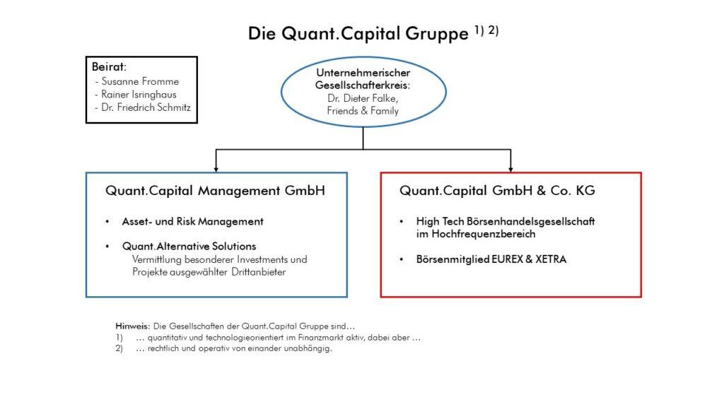 Schaubild Quant Gruppe